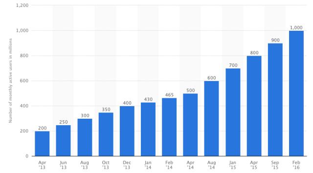 Vývoj počtu aktivních uživatelů WhatsAppu do nora 2016
