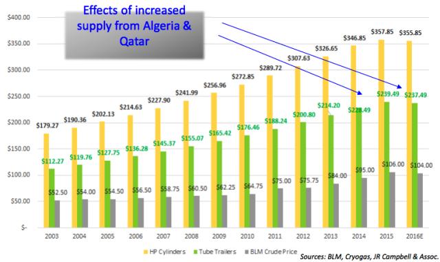 Graf: Vývoj cen helia ijeho zpracovaných variant
