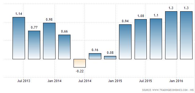 Růst ekonomiky Francie
