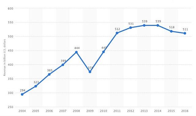 Graf: Vývoj tržeb komerčních aerolinek od cestujících