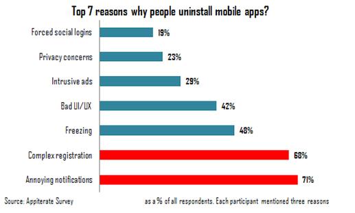 7 nejčastějších důvodů, proč lidé odinstalovávají aplikace
