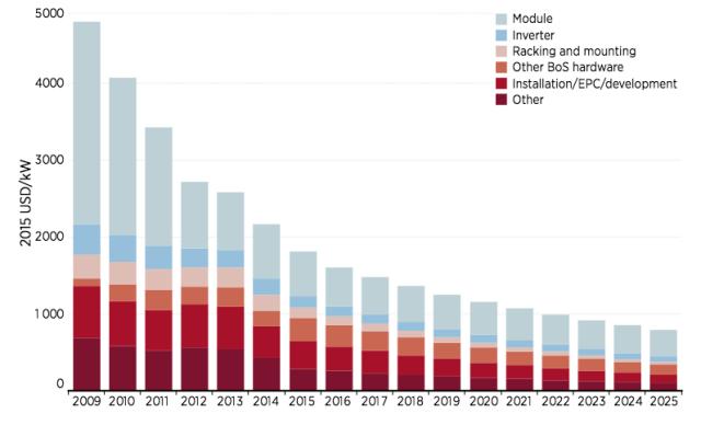 Vývoj nákladů na pořízení střešní solární elektrárny (vdolarech za jeden kilowatt výkonu). Včase klesá hlavně cena fotovoltaických panelů (šedý sloupec).