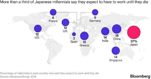 Více než třetina Japonců očekává, že bude pracovat až do smrti. Je to násobně více než vostatních zemích na světě