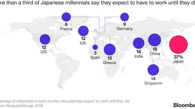 Více než třetina Japonců očekává, že bude pracovat až do smrti. Je to násobně více než v ostatních zemích na světě