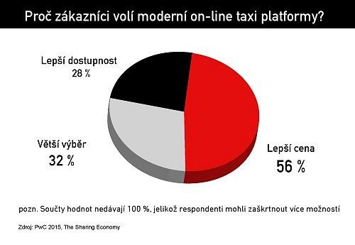 Proč zákazníci volí moderní taxi on-line platformy?
