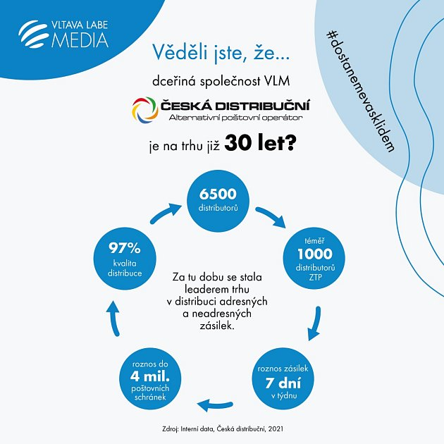 Česká distribuční slaví 30let.