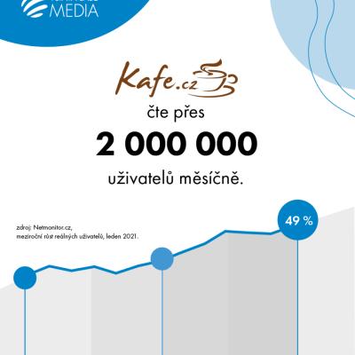 Návštěvnost webu Kafe.cz
