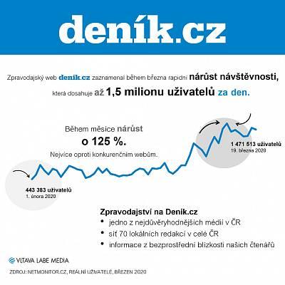 Návštěvnost Deník.cz