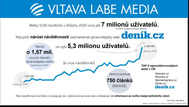 VLM březen 2020