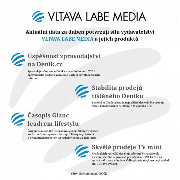 Dubnové výsledky ve VLM