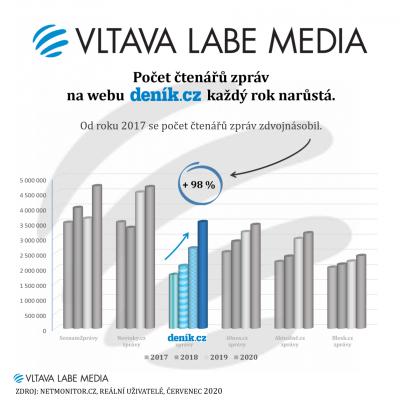 Deník.cz - čtenost