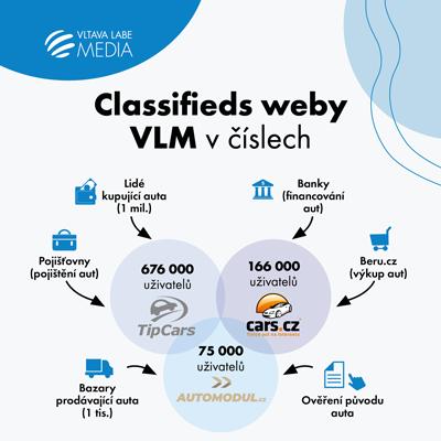 Classifieds weby VLM
