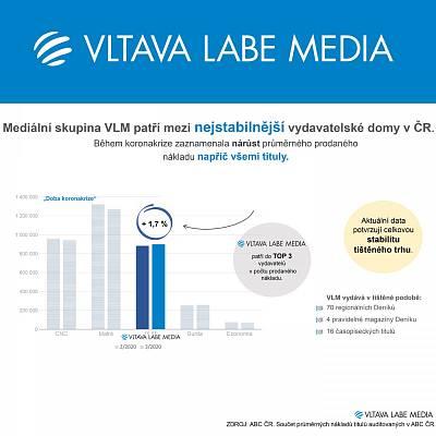 VLM mezi nejstabilnějšími vydavatelskými domy