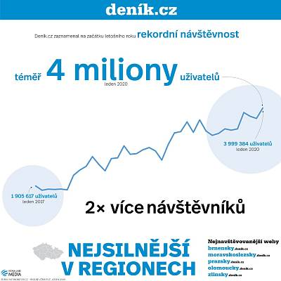 Čtenost Denik.cz