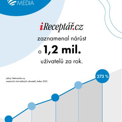 Návštěvnost webu iReceptář.cz