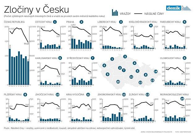 Zločiny v Česku