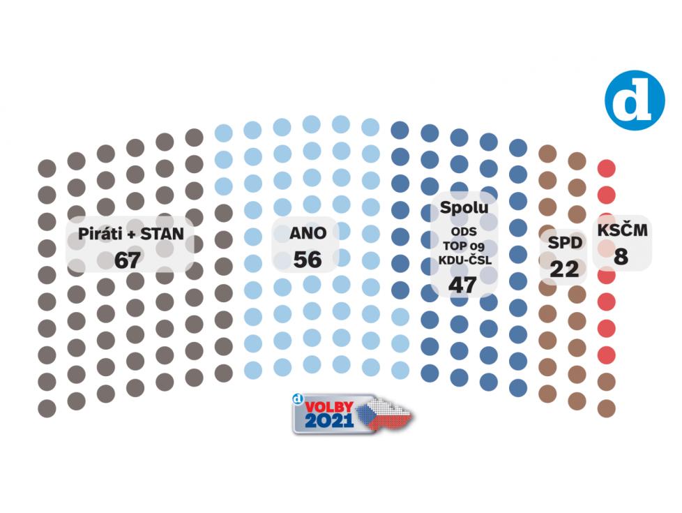 Volební model Deníku k datu 4. 6. 2021