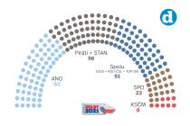 Volební model Deníku k 29. 9. 2021.