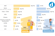 Jak by volili senioři a prvovoliči?