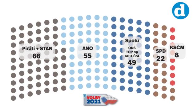 Volební model Deníku k 24. 6. 2021.