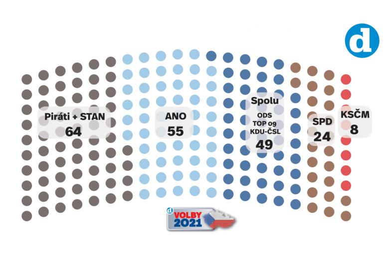 Volební model Deníku k 28. 6. 2021.