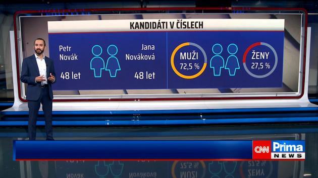 Krajské volby 2020