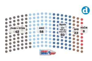 Volební model Deníku k 19. 8. 2021