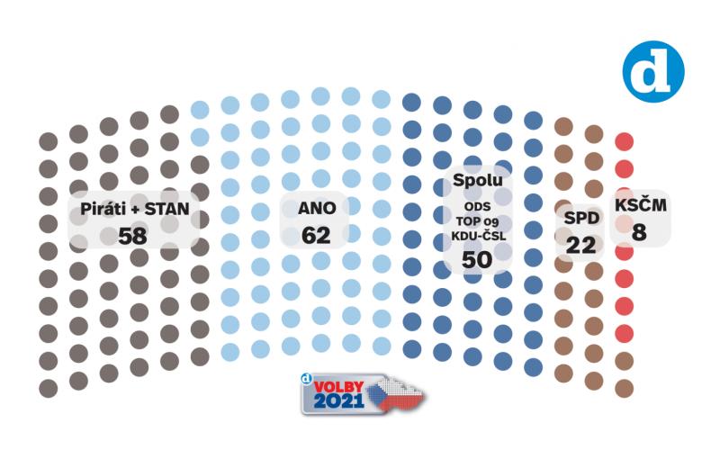 Volební model Deníku k 27. 8. 2021.