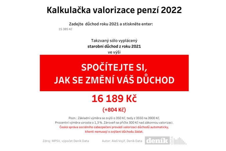 Kalkulačka valorizace penzí 2022.