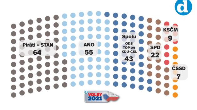 Volební model Deníku k 1. 6. 2021.