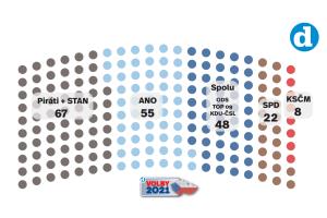 Volební model Deníku k 17. 6. 2021.