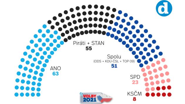Volební model Deníku k 4. 10. 2021.