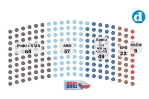 Volební model Deníku k 7. 7. 2021.