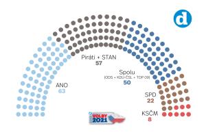 Volební model Deníku k 13. 9. 2021.
