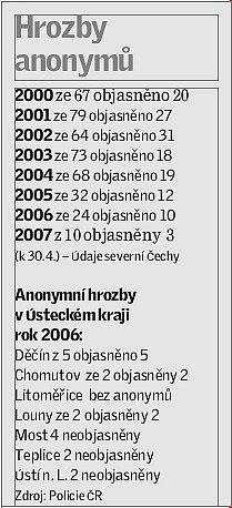 Statistika bombových anonymů.