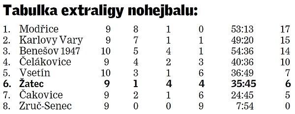 Nohejbalová tabulka