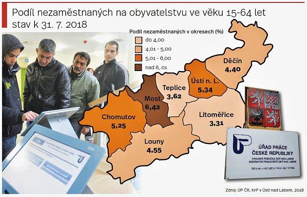 Údaje onezaměstnanosti vÚsteckém kraji k31. červenci 2018
