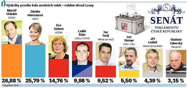 Výsledky prvního kola volby senátora vokresech Louny a Rakovník