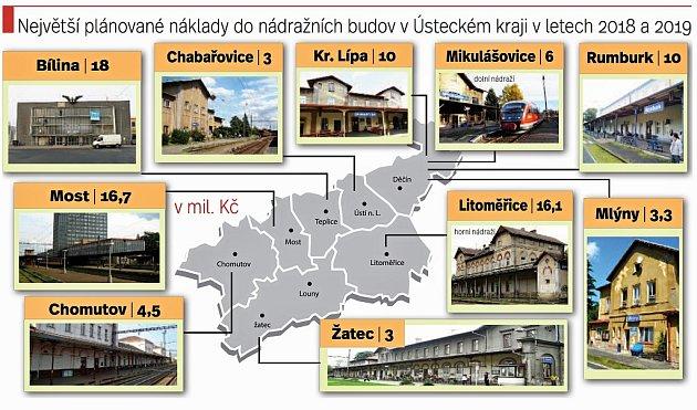 Největší plánované investice do nádraží vÚsteckém kraji