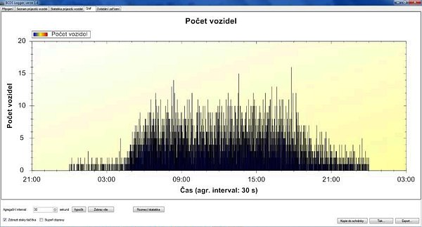 Výstup měření může být znázorněn jako graf.