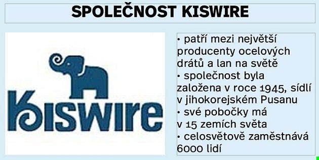Základní data ospolečnosti Kiswire