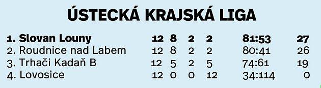 Tabulka hokejové Ústecké krajské ligy.