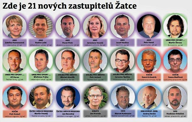 Zastupitelé Žatce po komunálních volbách vříjnu 2018