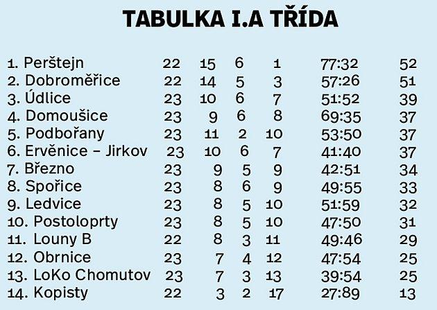 Tabulka I.Atřídy po sobotním zápasech.