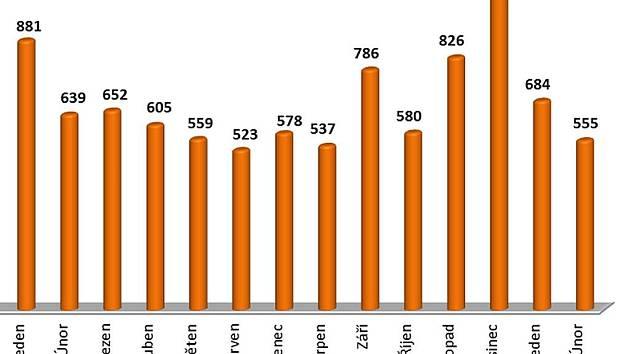 Graf ukazuje počet nově evidovaných uchazečů o zaměstnání Úřadem práce v Lounech. Patrný je nárůst jejich počtu v závěru loňského roku a naopak pokles během letošního ledna a února.