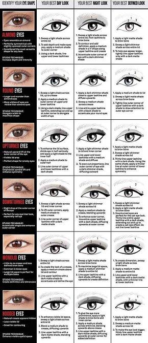 Každý typ oka vyžaduje jinou linku.
