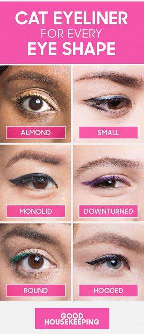 Linky podle typu oka.