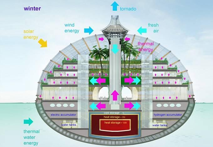 Nákres vysvětluje, jak je archa zařízena.