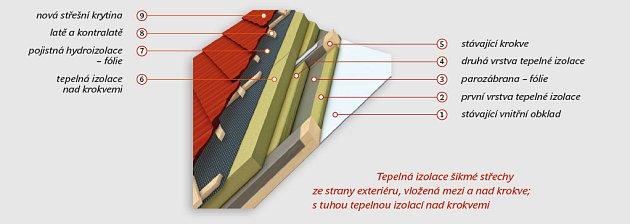 Tepelná izolace střechy mezi a nad krokvemi, kresba EnvIC, o. s.