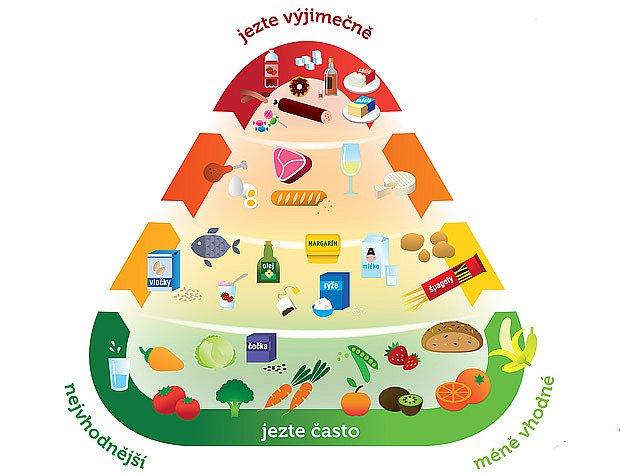 pyramida potravin